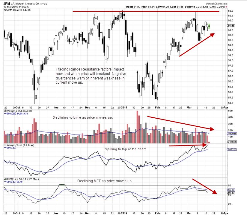 trading_range_resistance_analysis